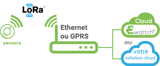architecture Toolbox LoRa - ethernet GPRS - Ewattch - solution énergétique