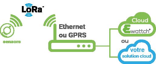 architecture Toolbox LoRa - ethernet GPRS - Ewattch - solution énergétique